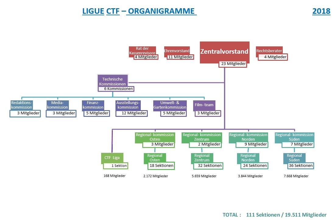 Organigramme 2018 DE